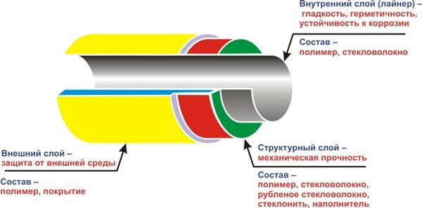 dispositivo di tubo di fibra di vetro